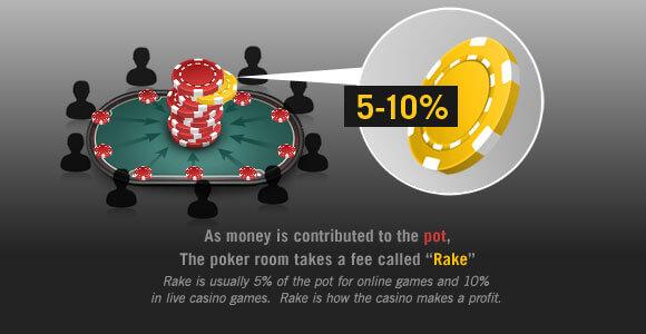 What is rake in poker?