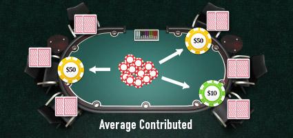 Average contributed rakeback calculation method