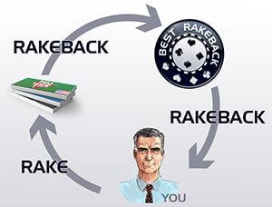 What is rakeback in online poke